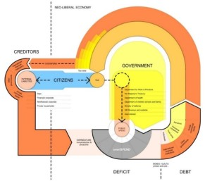 This diagram explores the economic cycle of growth and debt as a cycle which systematically requires greater investment with each turn of the wheel. By understanding the mechanisms of this process, it is possible to see the systematic crashes as an imbedded mechanism of the cycle, unless the key factors used to evaluate risk and commodities in society is readdressed.