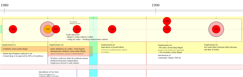 Mapping Thatcher's legislative changes which systematically dismantled the power of unions over a 13-year period