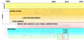 """This schematic version of the """"protest Contingencies Timeline"""" looks at the social, political and economic structures on which the act of protest is contingent. Protest occurs at the disjunction between citizen expectation and the action (or inaction) of their representatives or key stake holders impacting over their daily life conditions. This mapping charts the instigation of protest action in the UK from 1381 to the present day - with the aim of understanding the act of protest as a practice representing alternative methods of constructing daily lives and challenging the existing power structures throughout history."""