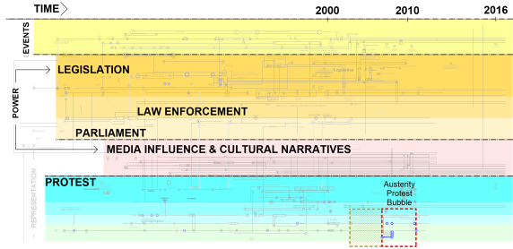 "This schematic version of the ""protest Contingencies Timeline"" looks at the social, political and economic structures on which the act of protest is contingent. Protest occurs at the disjunction between citizen expectation and the action (or inaction) of their representatives or key stake holders impacting over their daily life conditions. This mapping charts the instigation of protest action in the UK from 1381 to the present day - with the aim of understanding the act of protest as a practice representing alternative methods of constructing daily lives and challenging the existing power structures throughout history."
